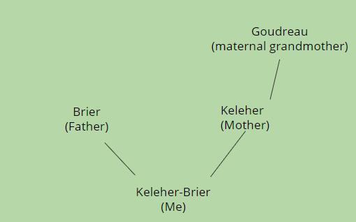 violet-family-tree